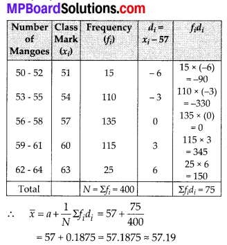 MP Board Class 10th Maths Solutions Chapter 14 Statistics Ex 14.1 10