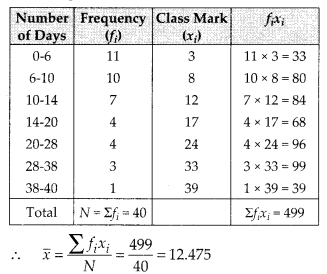 MP Board Class 10th Maths Solutions Chapter 14 Statistics Ex 14.1 16