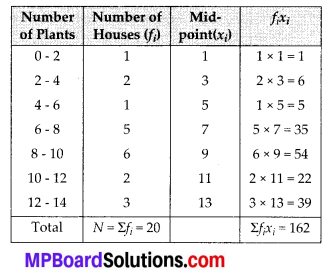 MP Board Class 10th Maths Solutions Chapter 14 Statistics Ex 14.1 2