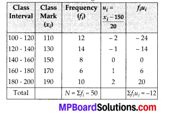 MP Board Class 10th Maths Solutions Chapter 14 Statistics Ex 14.1 4