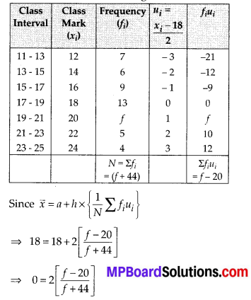 MP Board Class 10th Maths Solutions Chapter 14 Statistics Ex 14.1 6