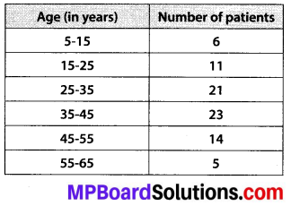 MP Board Class 10th Maths Solutions Chapter 14 Statistics Ex 14.2 1
