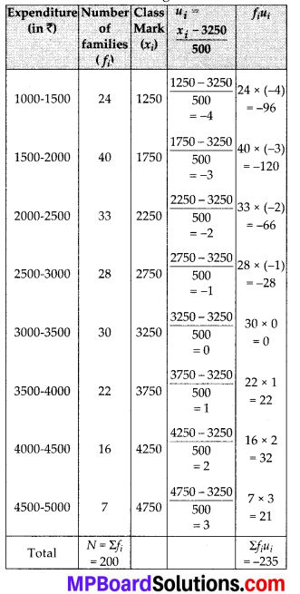 MP Board Class 10th Maths Solutions Chapter 14 Statistics Ex 14.2 8