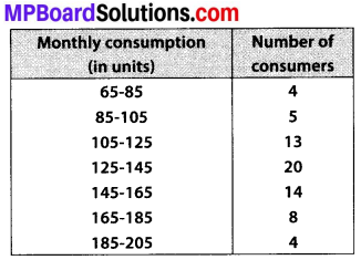 MP Board Class 10th Maths Solutions Chapter 14 Statistics Ex 14.3 1