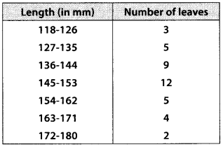 MP Board Class 10th Maths Solutions Chapter 14 Statistics Ex 14.3 10