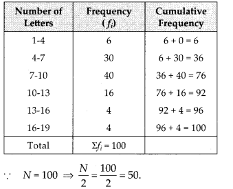 MP Board Class 10th Maths Solutions Chapter 14 Statistics Ex 14.3 15