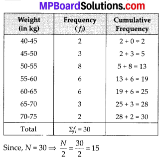 MP Board Class 10th Maths Solutions Chapter 14 Statistics Ex 14.3 19