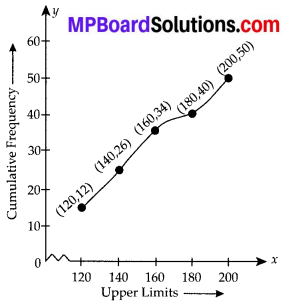 MP Board Class 10th Maths Solutions Chapter 14 Statistics Ex 14.4 3