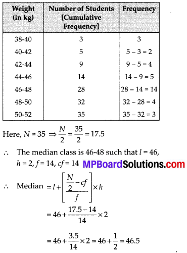 MP Board Class 10th Maths Solutions Chapter 14 Statistics Ex 14.4 6