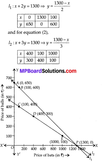 MP Board Class 10th Maths Solutions Chapter 3-Pair of Linear Equations in Two Variables Ex 3.1 5
