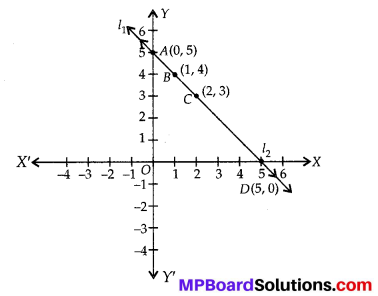 MP Board Class 10th Maths Solutions Chapter 3 Pair of Linear Equations in Two Variables Ex 3.2 15