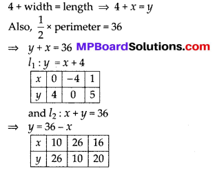 MP Board Class 10th Maths Solutions Chapter 3 Pair of Linear Equations in Two Variables Ex 3.2 19