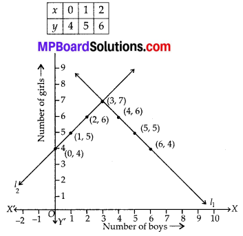MP Board Class 10th Maths Solutions Chapter 3 Pair of Linear Equations in Two Variables Ex 3.2 2