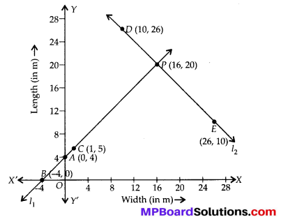 MP Board Class 10th Maths Solutions Chapter 3 Pair of Linear Equations in Two Variables Ex 3.2 20