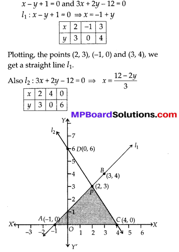 MP Board Class 10th Maths Solutions Chapter 3 Pair of Linear Equations in Two Variables Ex 3.2 22