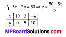 MP Board Class 10th Maths Solutions Chapter 3 Pair of Linear Equations in Two Variables Ex 3.2 3