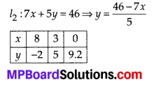 MP Board Class 10th Maths Solutions Chapter 3 Pair of Linear Equations in Two Variables Ex 3.2 4