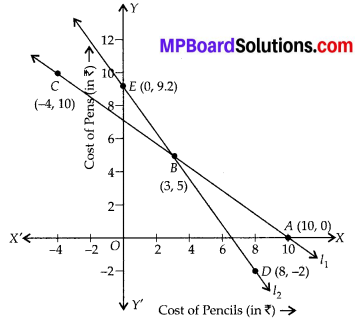 MP Board Class 10th Maths Solutions Chapter 3 Pair of Linear Equations in Two Variables Ex 3.2 5