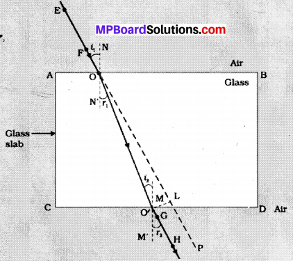 MP Board Class 10th Science Solutions Chapter 10 Light Reflection and Refraction 27
