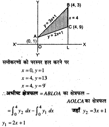 MP Board Class 12th Maths Book Solutions Chapter 8 समाकलनों के अनुप्रयोग Ex 8.2 9