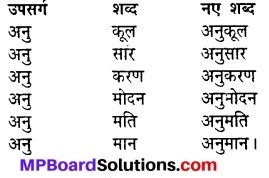 Samay Par Milne Wale Summary In Hindi MP Board