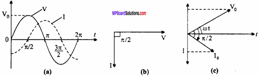 MP Board 12th Physics Important Questions Chapter 7 Alternating Current 14
