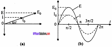 MP Board 12th Physics Important Questions Chapter 7 Alternating Current 9