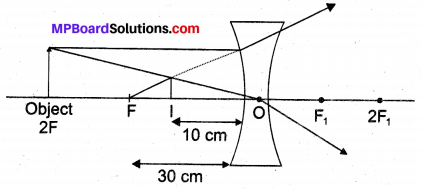 MP Board Class 10th Science Solutions Chapter 10 Light Reflection and Refraction 10