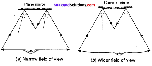 MP Board Class 10th Science Solutions Chapter 10 Light Reflection and Refraction 16
