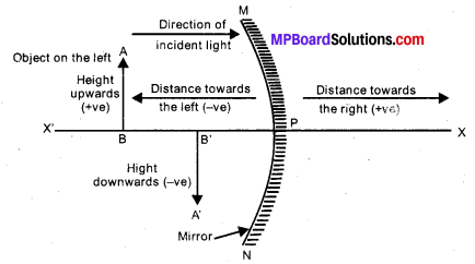 MP Board Class 10th Science Solutions Chapter 10 Light Reflection and Refraction 18