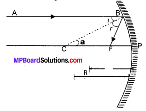 MP Board Class 10th Science Solutions Chapter 10 Light Reflection and Refraction 23