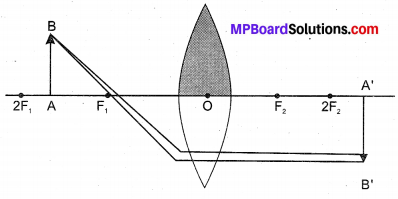 MP Board Class 10th Science Solutions Chapter 10 Light Reflection and Refraction 7