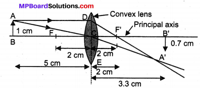 MP Board Class 10th Science Solutions Chapter 10 Light Reflection and Refraction 9