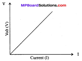 MP Board Class 10th Science Solutions Chapter 12 Electricity 18