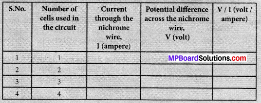 MP Board Class 10th Science Solutions Chapter 12 Electricity 33