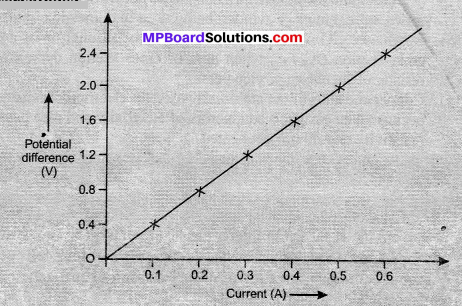 MP Board Class 10th Science Solutions Chapter 12 Electricity 34