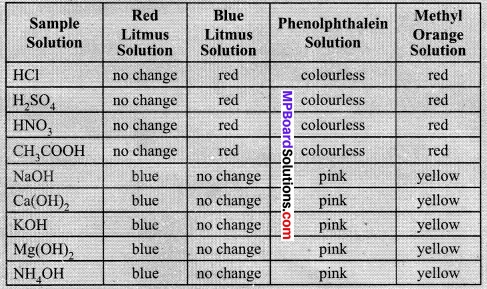MP Board Class 10th Science Solutions Chapter 2 Acids, Bases and Salts 13