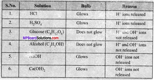 MP Board Class 10th Science Solutions Chapter 2 Acids, Bases and Salts 19