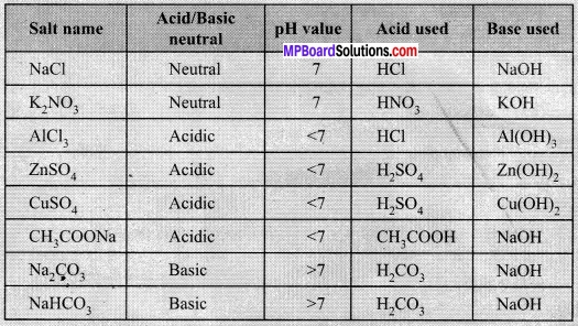 MP Board Class 10th Science Solutions Chapter 2 Acids, Bases and Salts 24