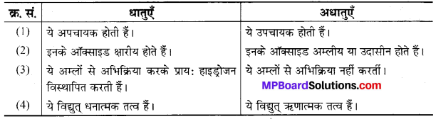 MP Board Class 10th Science Solutions Chapter 3 धातु एवं अधातु 6