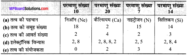 MP Board Class 10th Science Solutions Chapter 5 तत्वों का आवर्त वर्गीकरण 12