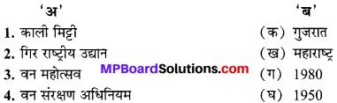 अध्याय 1 भारत के संसाधन MP Board Class 10th