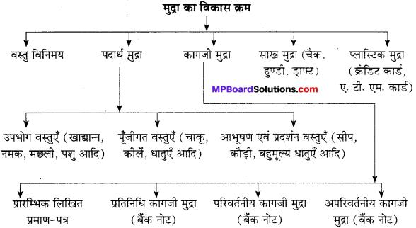 MP Board Class 10th Social Science Solutions Chapter 17 मुद्रा एवं वित्तीय प्रणाली 1