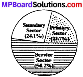 MP Board Class 10th Social Science Solutions Chapter 18 Economy Service Sector and Infrastructure img 2