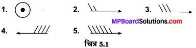 MP Board Class 10th Social Science Solutions Chapter 5 मानचित्र पठन एवं अंकन 2