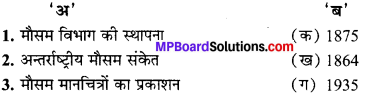MP Board Class 10th Social Science Solutions Chapter 5 मानचित्र पठन एवं अंकन 7