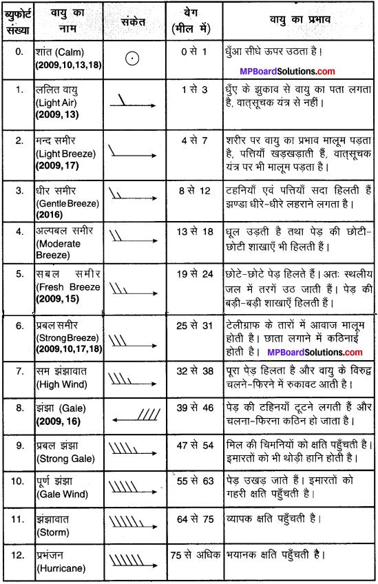 MP Board Class 10th Social Science Solutions Chapter 5 मानचित्र पठन एवं अंकन 9