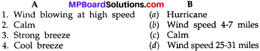 MP Board Class 10th Social Science Solutions Chapter 5 Map Reading and Depiction img 1