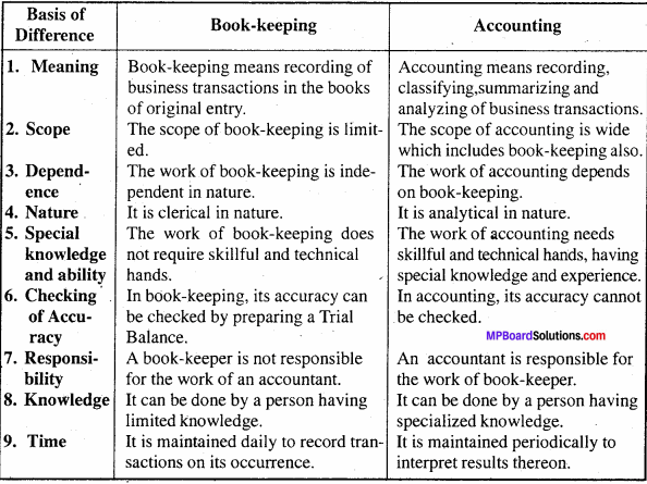 MP Board Class 11th Accountancy Important Questions Chapter 1 Accounting 2