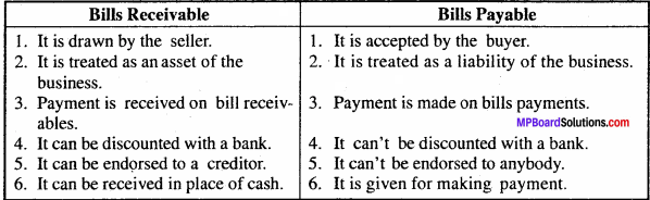 MP Board Class 11th Accountancy Important Questions Chapter 13 Bills of Exchange and Promissory Note 4